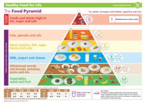 Food-based dietary guidelines - Ireland
